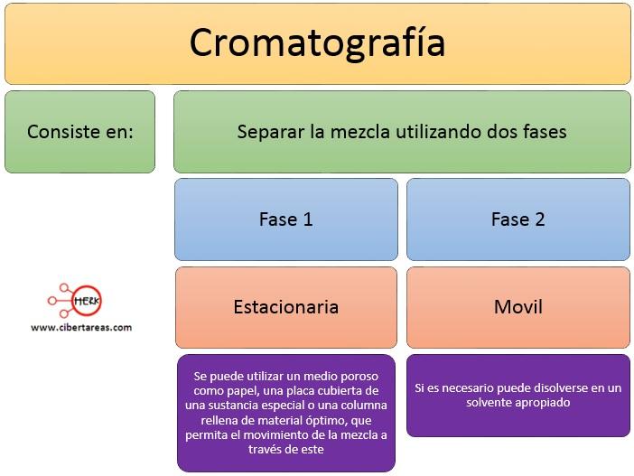 definicion cromatografia quimica