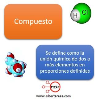 definicion de compuesto concepto de compuesto quimico