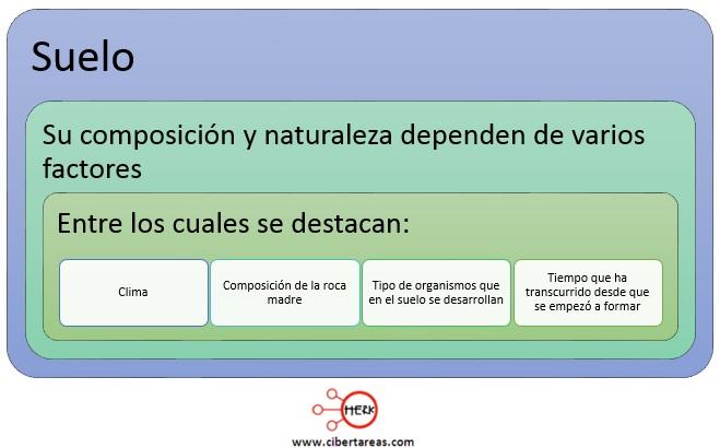 definicion de suelo concepto de suelo quimica