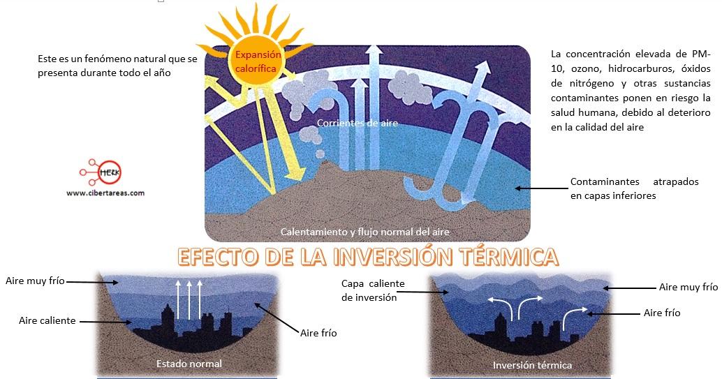 efecto de la inversion termica quimica