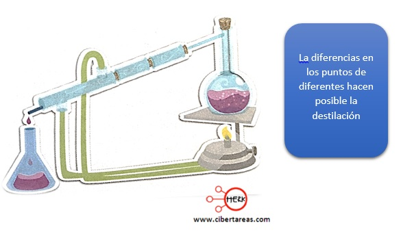 ejemplo de destilacion quimica