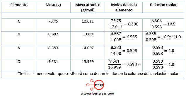 ejemplo de formula minima estricnina quimica 2