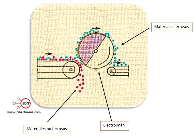 ejemplo de magnetismo quimica