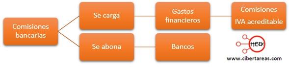 esquematizacion del registro de comisiones bancarias