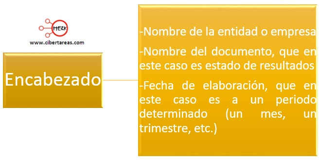 estructura del estado de resultados contabilidad