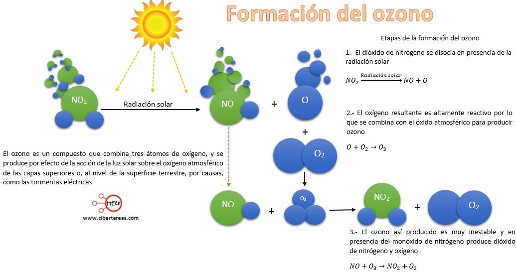 etapas de la formacion del ozono quimica