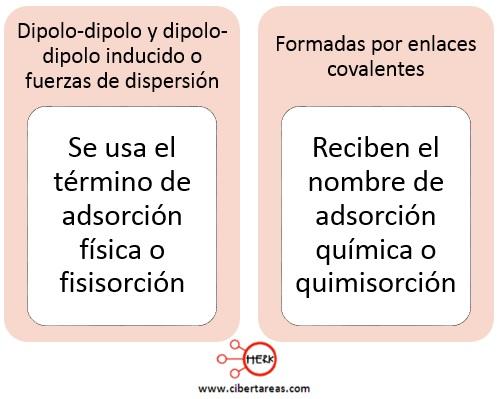 fisisorcion quimisorcion quimica