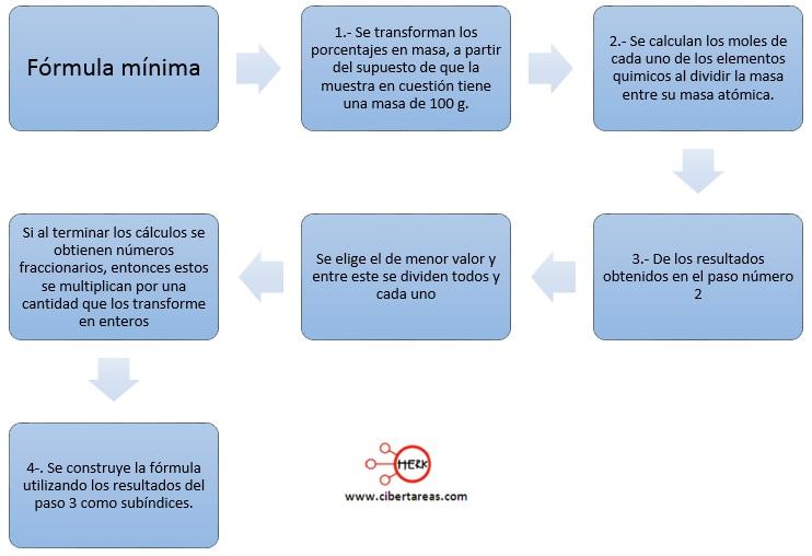 formula minima procedimiento quimica 2