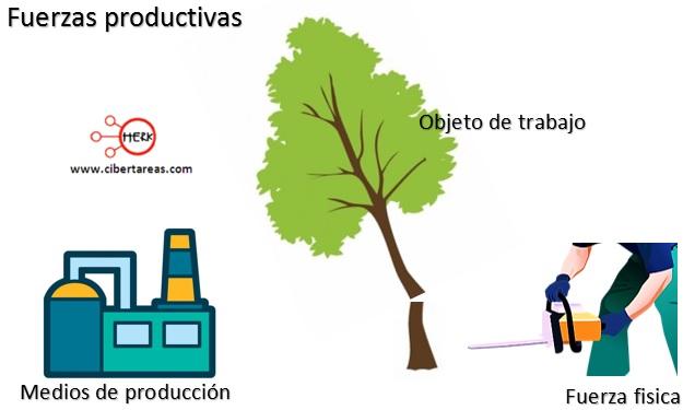 fuerzas productivas esquema