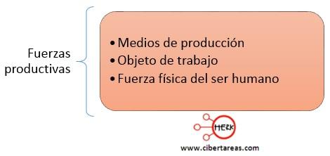 fuerzas productivas estructura socioeconomica de mexico