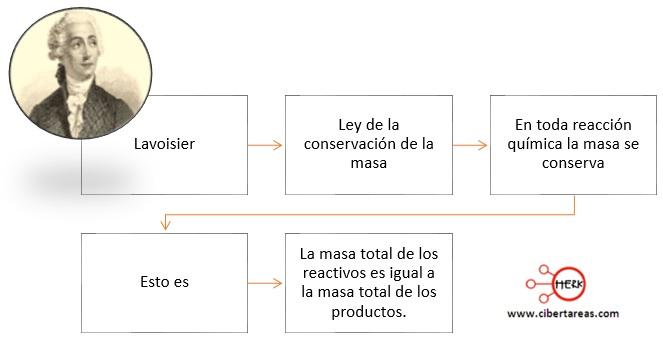 Ley De La Conservacion De La Masa O De Lavoisier Quimica 2