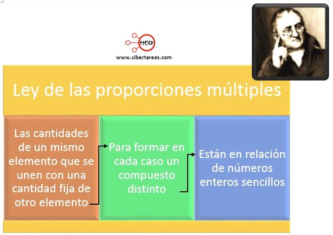 ley de las proporciones multiples o de dalton