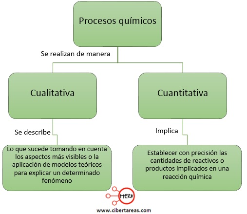 leyes ponderables procesos quimicos cualitativa cuantitativa