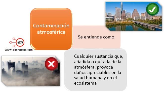 mapa conceptual contaminacion atmosferica