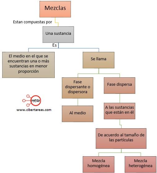mezcla homogenea y heterogenea concepto definicion de sustancia