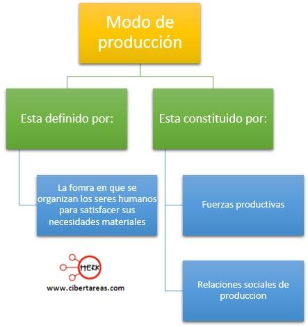 modo de produccion estructura socioeconomica de mexico