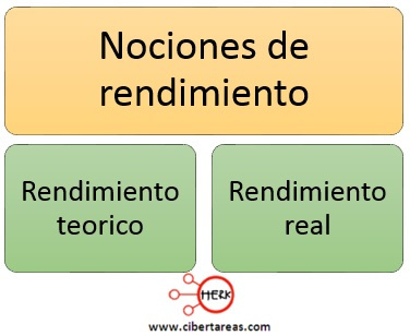 nociones de rendimiento rendimiento teorico rendimiento real