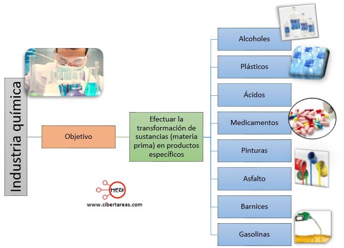 objetivo de la industria quimica mapa conceptual quimica 2