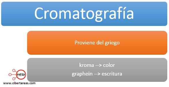 origen de la palabra cromatografia quimica