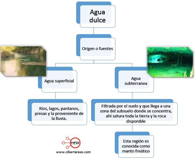 origen o fuente del agua dulce