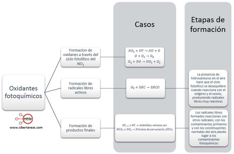 oxidantes fotoquimicos casos formacion etapas quimica