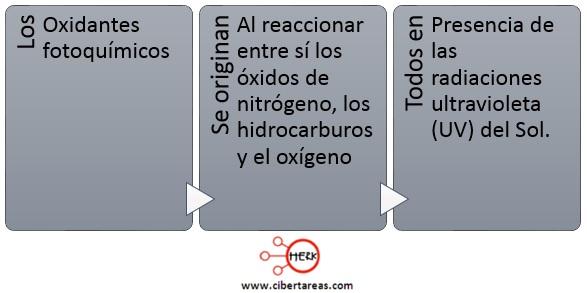 oxidantes fotoquimicos quimica 2