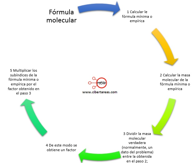 pasos para obtener la formula molecular