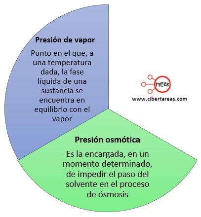 presion de vapor presion osmotica