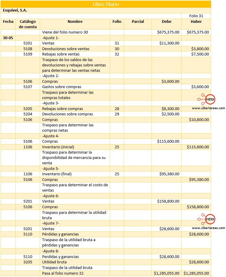procedimiento de cuenta a cuenta o analitico libro diario
