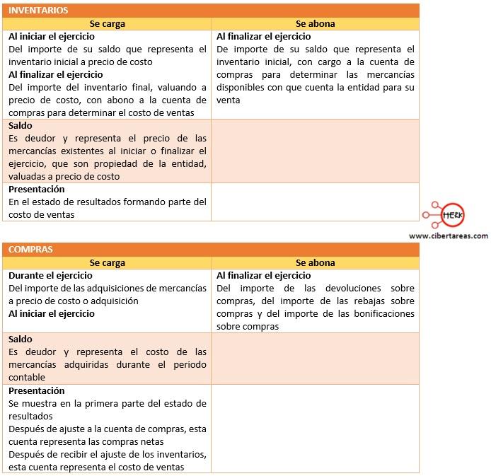 procedimiento por cuenta a cuenta o analitico inventarios