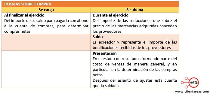 procedimiento por cuenta a cuenta o analitico rebajas sobre compras
