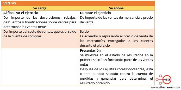 procedimiento por cuenta a cuenta o analitico ventas