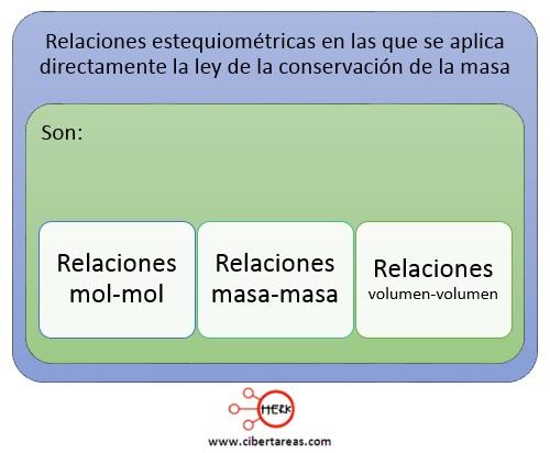relaciones estequiometricas en las que se aplica directamente la ley de la conservacion de la masa