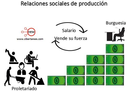 relaciones sociales de produccion estructura socioeconomica de mexico