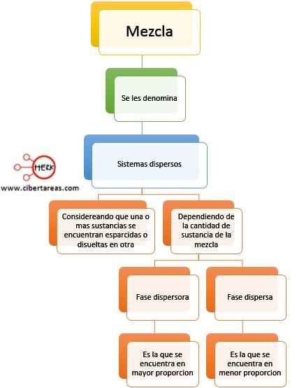 sistemas dispersos concepto quimica