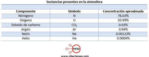 sustancias presentes en la atmosfera