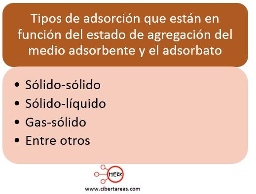 tipos de adsorcion quimica