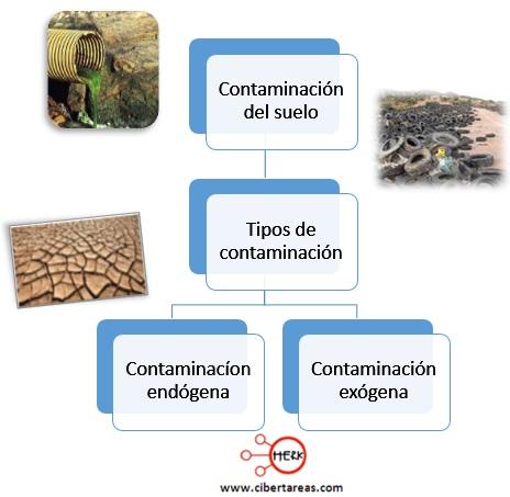 tipos de contaminacion del suelo quimica