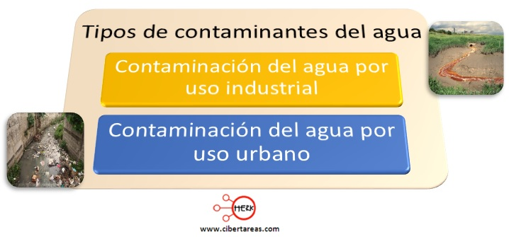 tipos de contaminantes del agua quimica