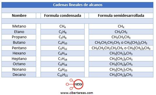 cadenas lineales de alcanos quimica