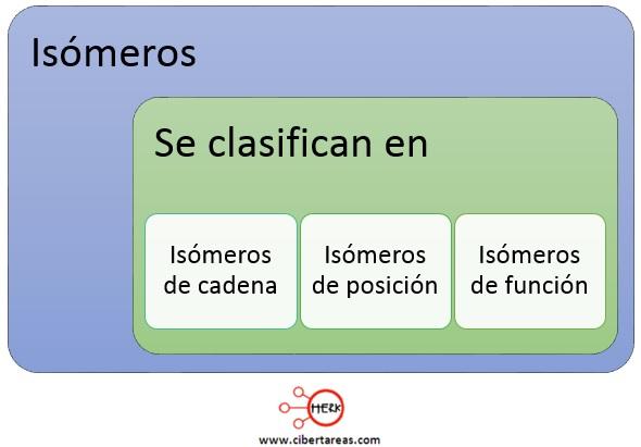 clasificacion de los isomeros quimica