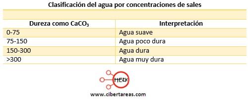 clasificacion del agua por concentraciones de sales