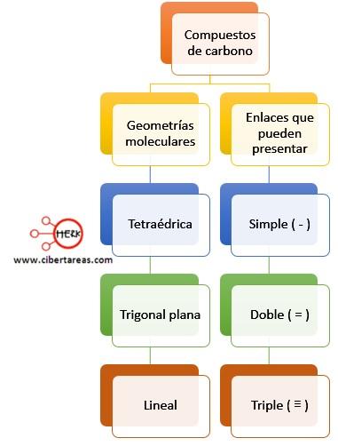 compuestos de carbono geometrias moleculares propiedades