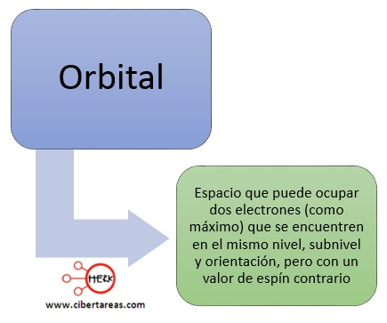 concepto de orbital quimica