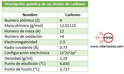 descripcion quimica de un atomo de carbono quimica
