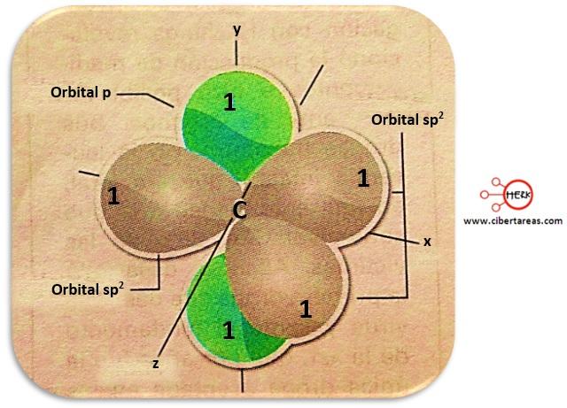 hibridacion sp2 quimica 2