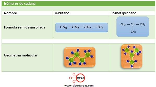 isomeros de cadena quimica