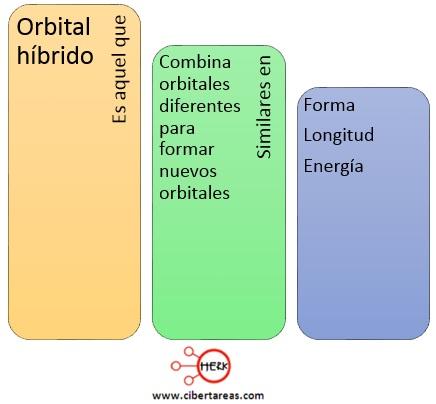 orbiral hibrido concepto quimica