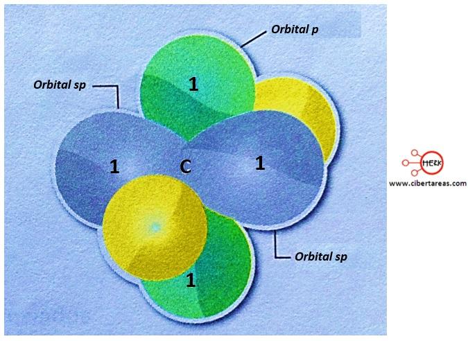 orbitales hibridos sp quimica