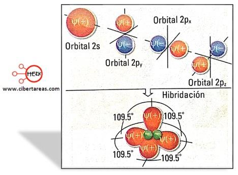 orbitales hibridos sp3